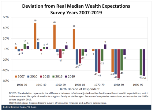 The Generational Wealth Gap