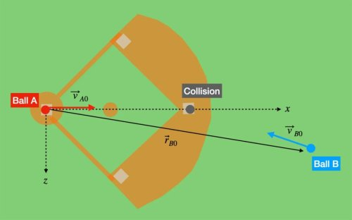A physics professor calculates the rarity of two baseballs colliding in midair—as happened at a Phillies practice last week.