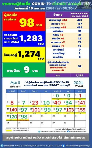 98 confirmed, new Covid-19 cases in Chonburi today say Public Health Department - The Pattaya News