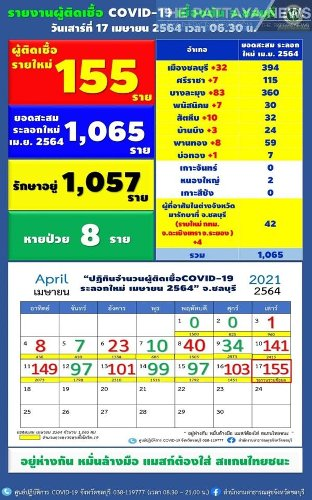 Chonburi announces 155 cases of Covid-19 in the province this morning, most in Banglamung - The Pattaya News