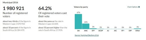 Gauteng metros where the EFF could win a seat at the governing table
