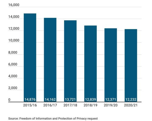Manitoba civil service shrinkage decried