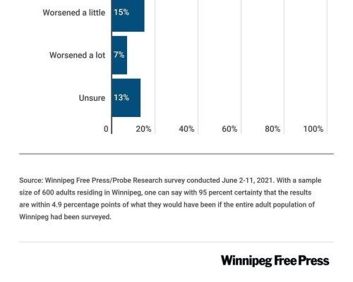 Little progress made on race relations: poll