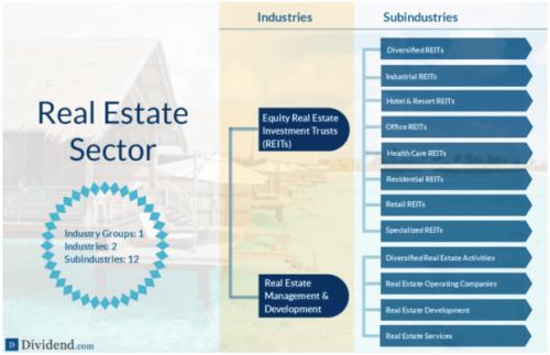 7 Best Real Estate Sector Dividend Stocks