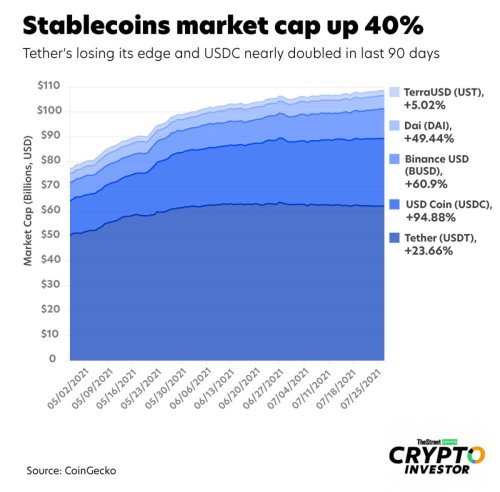 Stablecoins: Market Cap Up 40% Since May, Tether Losing Ground