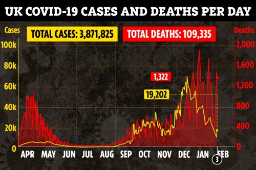 UK Covid death toll rises by 1,322 as 19,202 new cases recorded