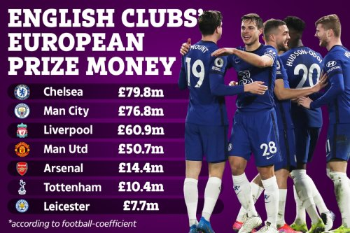 English clubs' European prize money so far this season with Chelsea on top