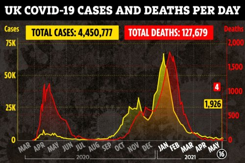 Daily Covid deaths stay low as 4 more die but cases rise slightly on last week