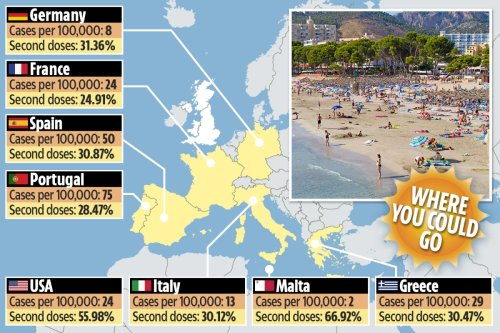Brits to find out TODAY if summer holidays will open up in major green and amber list announcement
