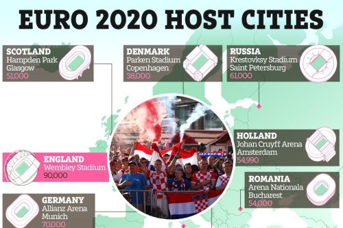 Which cities are hosting Euro 2020 and how many fans are allowed?