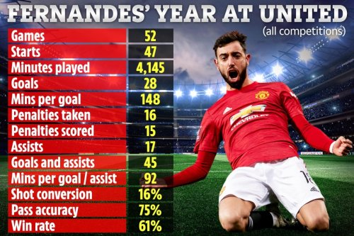 Fernandes arrived exactly a year ago and alone put Man Utd on march to glory