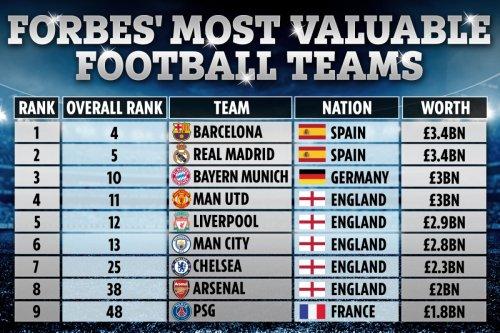 Five of Prem Big Six on Forbes' most valuable teams after Super League plot