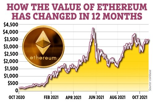 Ethereum price prediction 2021: Can the cryptocurrency reach $10,000?