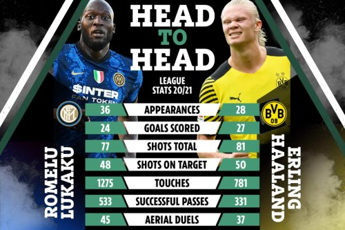 How Chelsea targets Lukaku and Haaland compare as Tuchel closes in on Romelu
