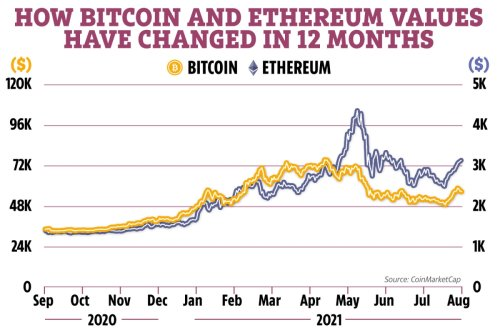 Could Ethereum overtake Bitcoin as the world's leading cryptocurrency?