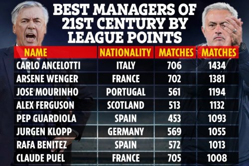 Best managers of 21st century by points revealed with Wenger beating Mourinho