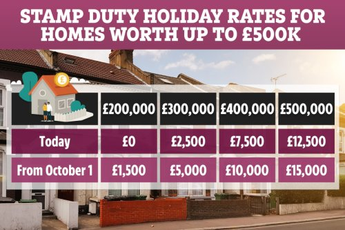 When does the Stamp Duty holiday end?