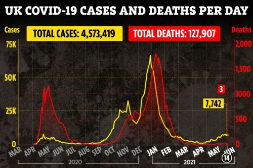 Covid cases up a third in a week as 7,742 more people test positive & 3 die