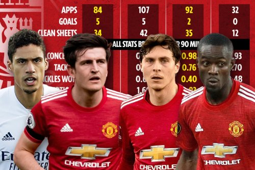 Man Utd to seal £34m Varane transfer but stats hint he's no better than Bailly