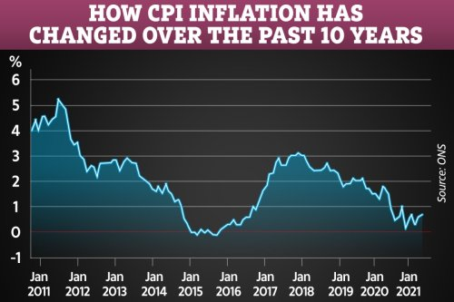UK inflation rises to 0.7% in January despite clothes prices falling