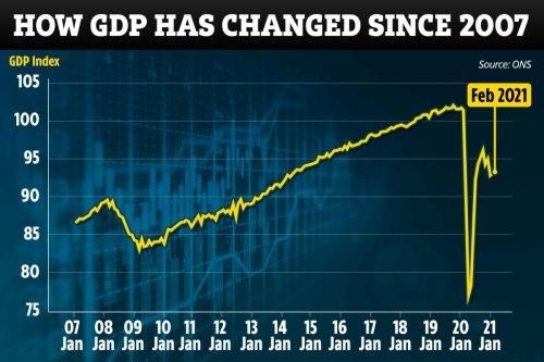 UK economy grew in February despite country being in lockdown
