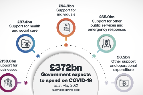 Lockdown 3 has cost Britain another £100 BILLION, shock new figures reveal