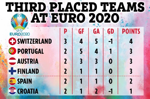 Euro 2020 3rd place table: Which four teams are going through to the last 16?