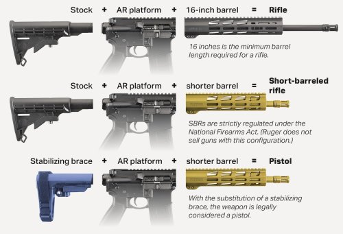 Biden's Pistol Brace Rule Would Put Pressure on an Already Strained ATF Division