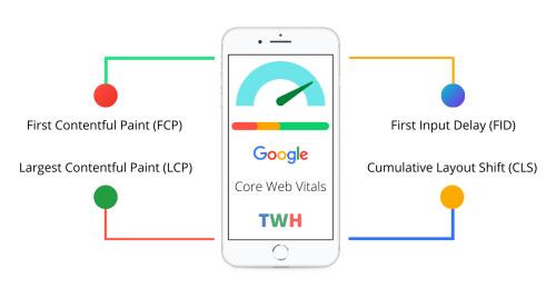 Google Core Web Vitals 2021