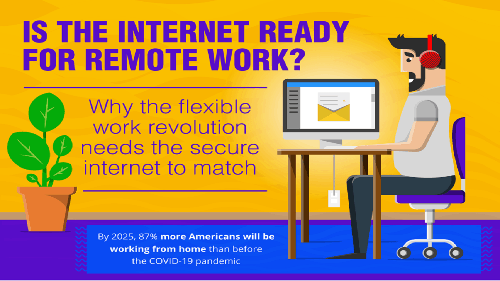 The Future of Networking to Support WFH