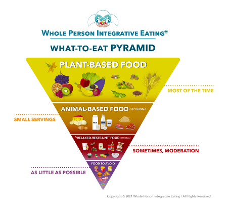 The What-to-Eat WPIE Pyramid: Lose Weight. Feel Better. Restore Health.
