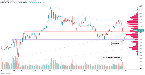 The gold price has found some near term support but how long will it last?