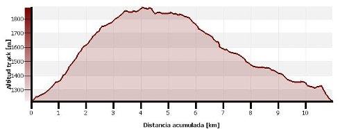 Ruta circular al Ibón de Acherito
