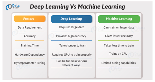 Deep Learning vs Machine Learning - How Is Deep Learning Different From Machine Learning? - Trendpickle - March 15, 2021