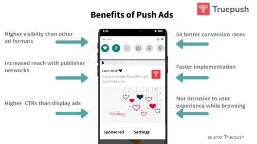 Push ads for advertisers: what, why, and how explained
