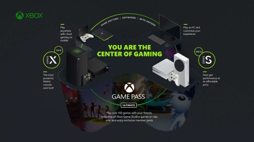 Free Xbox Game Pass Ultimate when you upgrade with BT