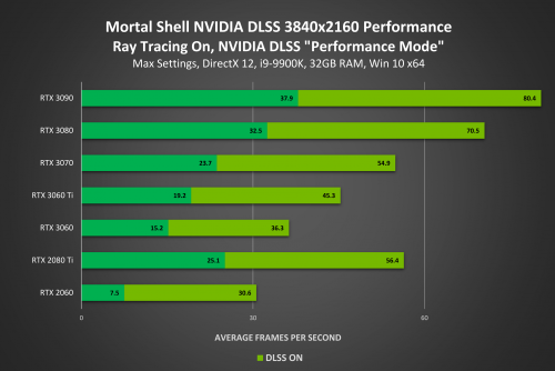 NVIDIA releases new GeForce Game Ready 466.11 WHQL drivers