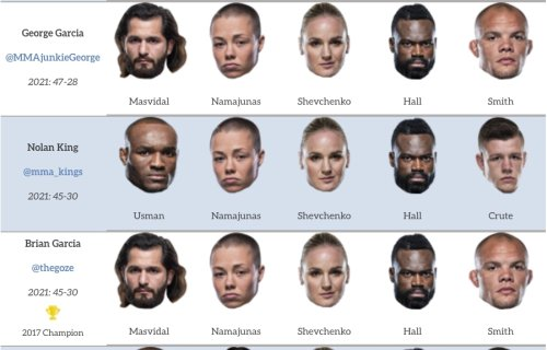 Predictions for UFC 261 Main Card