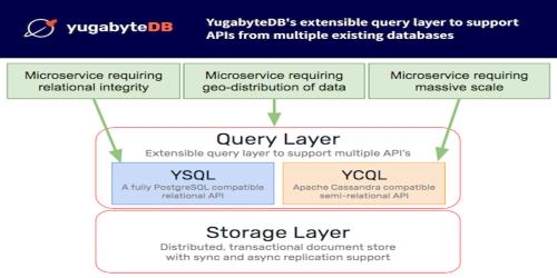 Yugabyte raises $48M for open source SQL database alternative