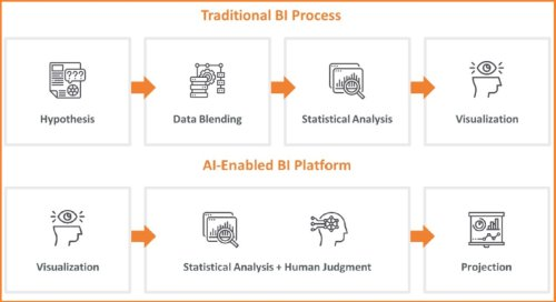 How AI-powered BI tools will redefine enterprise decision-making