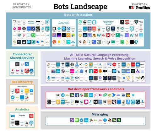 Introducing the Bots Landscape: 170+ companies, $4 billion in funding, thousands of bots