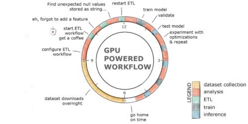 Cloudera partners with Nvidia to expand GPU usage across AI applications