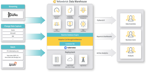 Paving the Yellowbrick road to closer integration with cloud data stores