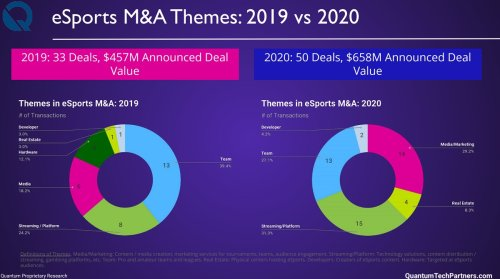 Quantum Tech Partners: Esports companies raised $2 billion in 2020, up 116%