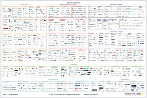 The 2020 data and AI landscape