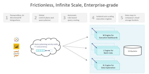 Dremio launches data lake service running on AWS cloud