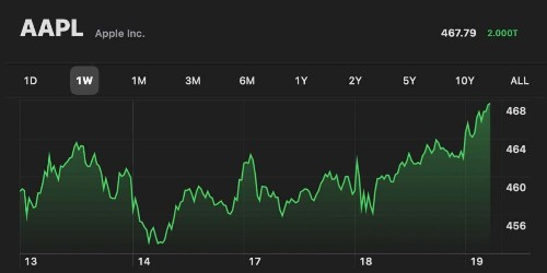 Apple crosses $2 trillion market cap as world's most valuable company