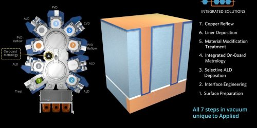Applied Materials: Wiring breakthrough will enable 3-nanometer chips