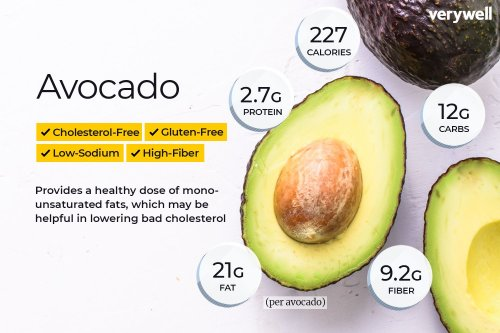 Avocado Nutrition Facts and Health Benefits