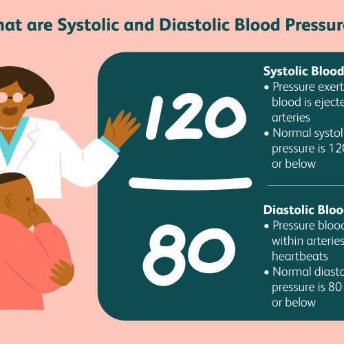 How to Lower Systolic Blood Pressure